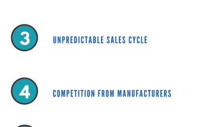 CHALLENGES FACED BY WHOLESALERS